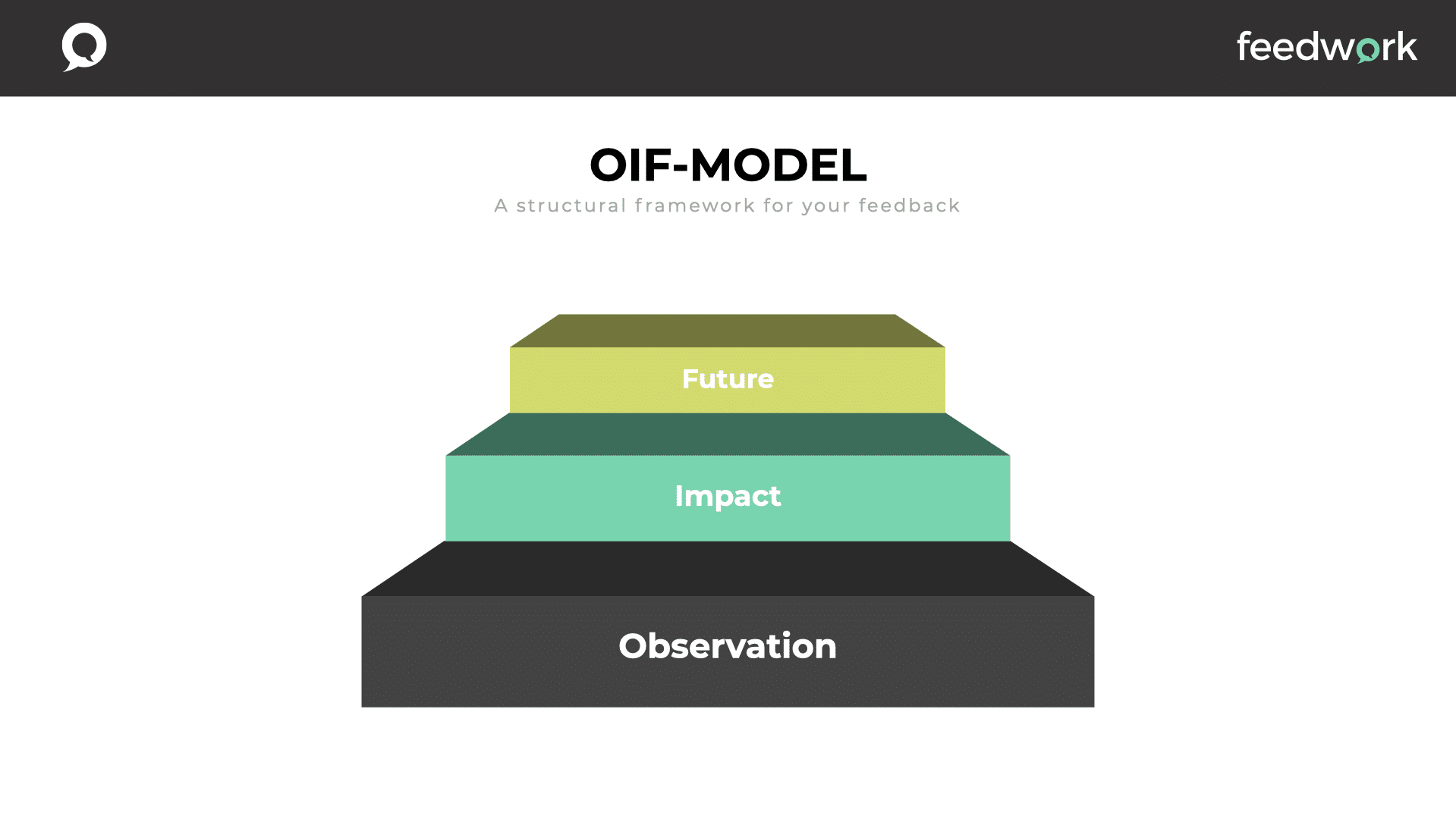Feedback model OIF is a structural framework