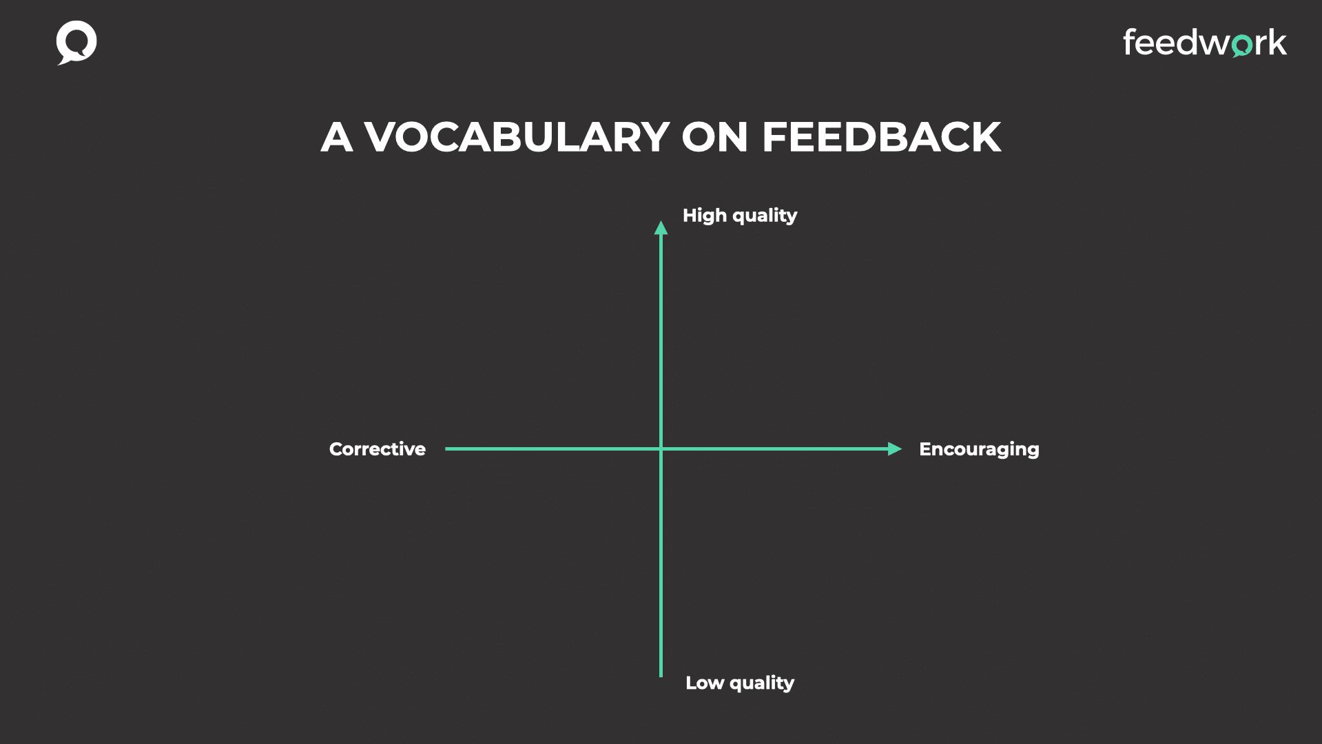 This grid can be used to expand the vocabulary on feedback instead of the words positive and negative