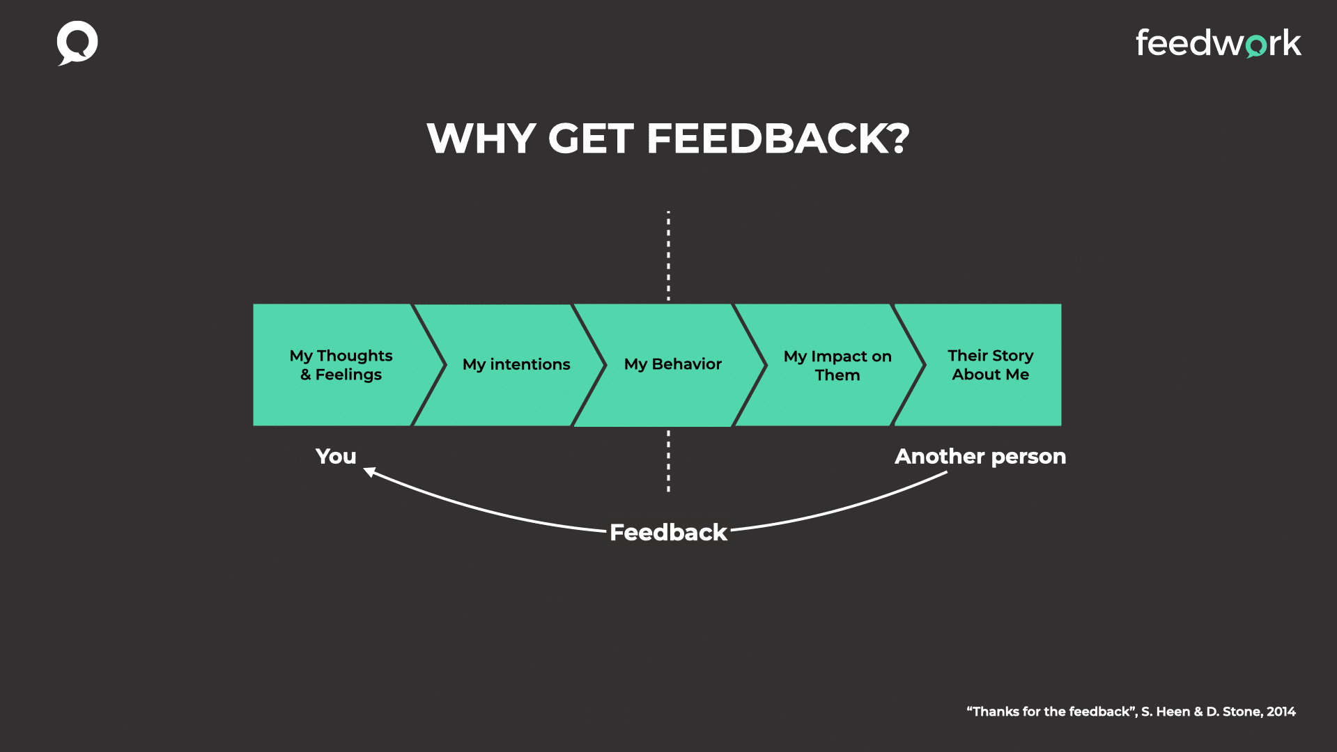 Feedback helps you to know how you impact other people.